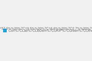 2010 General Election result in Ruislip, Northwood & Pinner